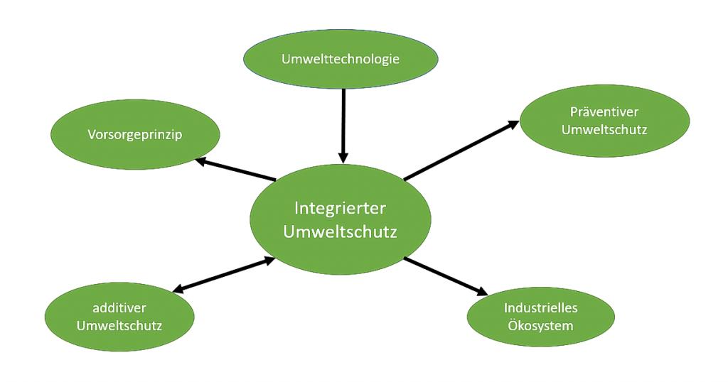 Knopf zu intergrierter Umweltschutz, Umweltschutz, DTCOM, Dreschmann, Umwelt,